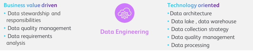 DnA Data Engineering
