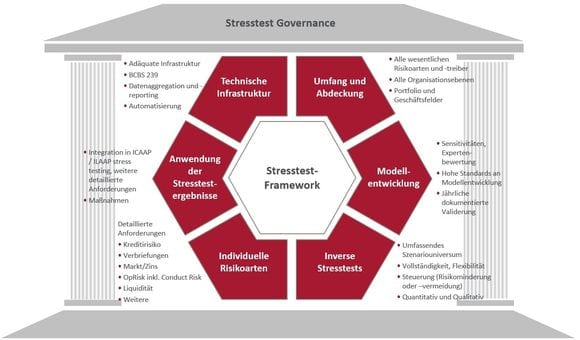 Stresstest Governance