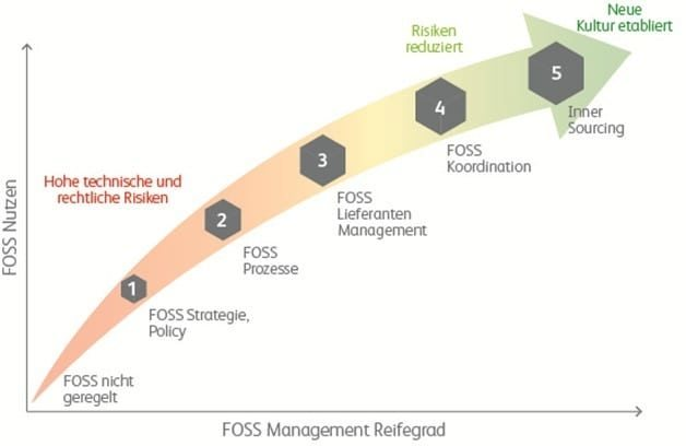 FOSS Management Reifegrad