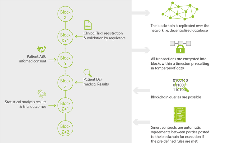 The potential of blockchain to disrupt clinical research