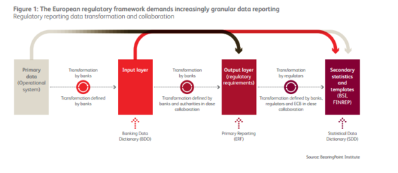 Figure 1: The European regulatory framework demands increasingly granular data reporting