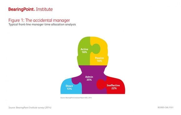 Figure1: The accidental manager