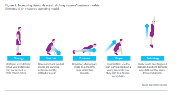 Figure2: Increasing demands are stretching insurers business models