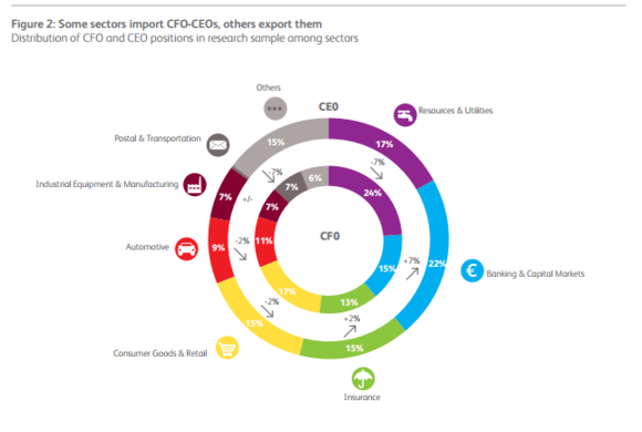 Figure2: Some sectors import CFO CEOs, others export them