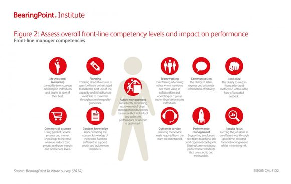 Figure2: Assess overall front-line competency levels and impact on performance