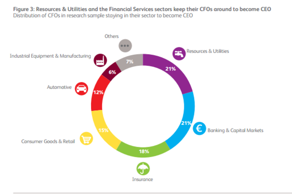 Figure3: Resources utilities and the financial-services-sectors keep their CFOs around to become CEO
