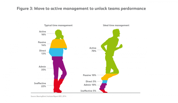 Figure3: Move to active management to unlock teams perdormance