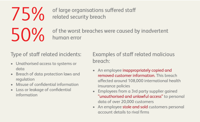 GDPR - your employees could make or break you | BearingPoint