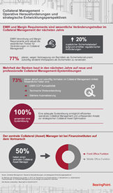 Infographik Studie Collateral Management