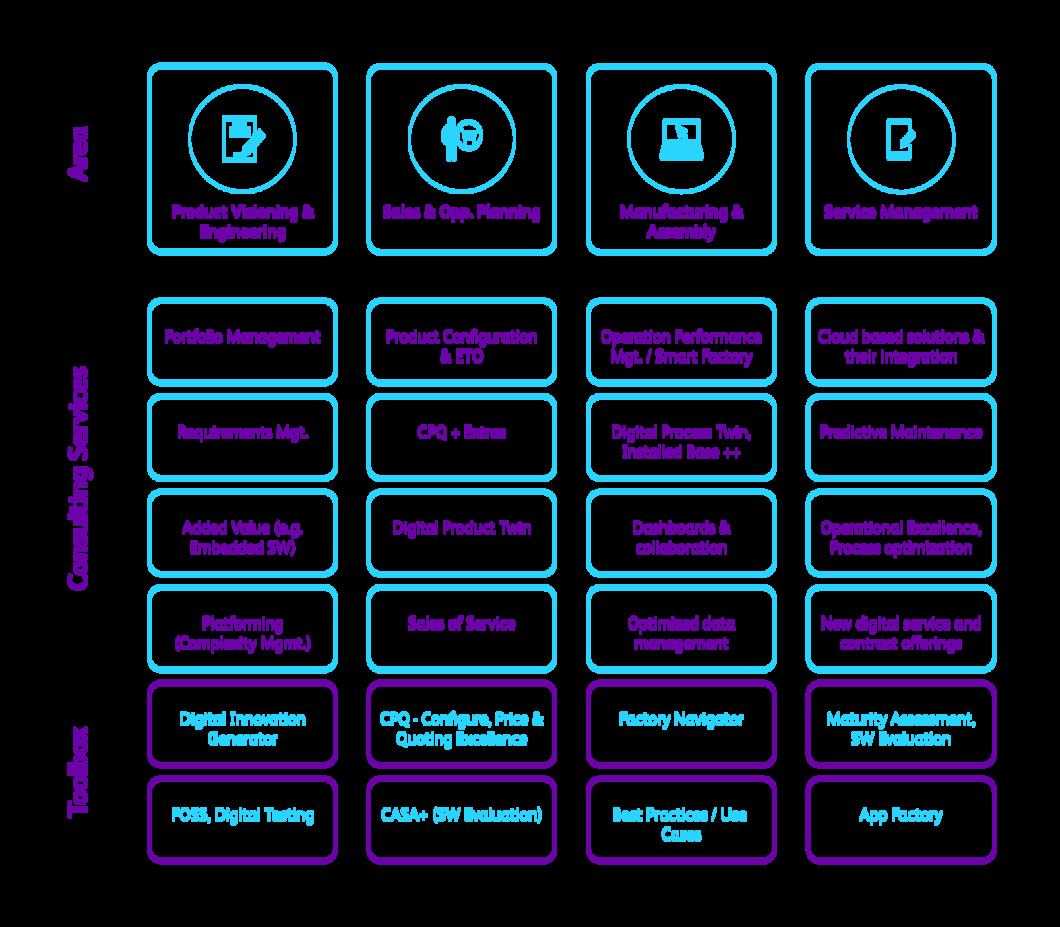 Industry 4 0, IoT in Digital Manufacturing, creating smart factories