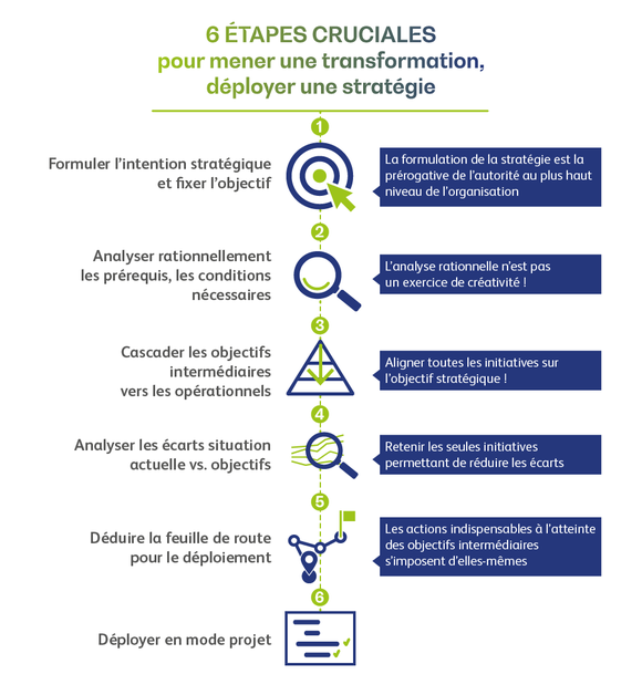 Infographie Smart Manufacturing