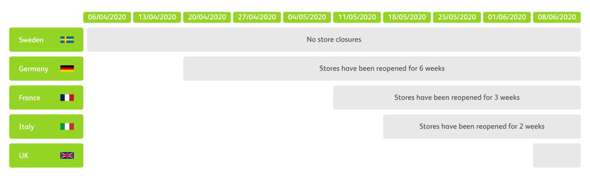 Fashion Retail after Lockdown | BearingPoint Italia