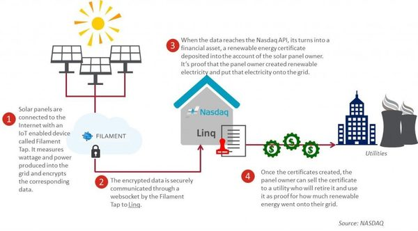 How Blockchain Technology Could Reshape Utilities