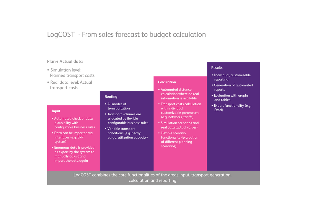 LogCOST - From sales forecast to budget calculation