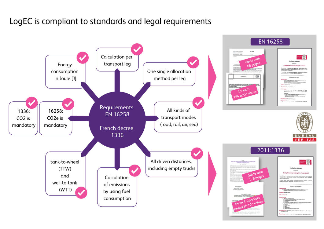 LogEC compliant standards legal requirements