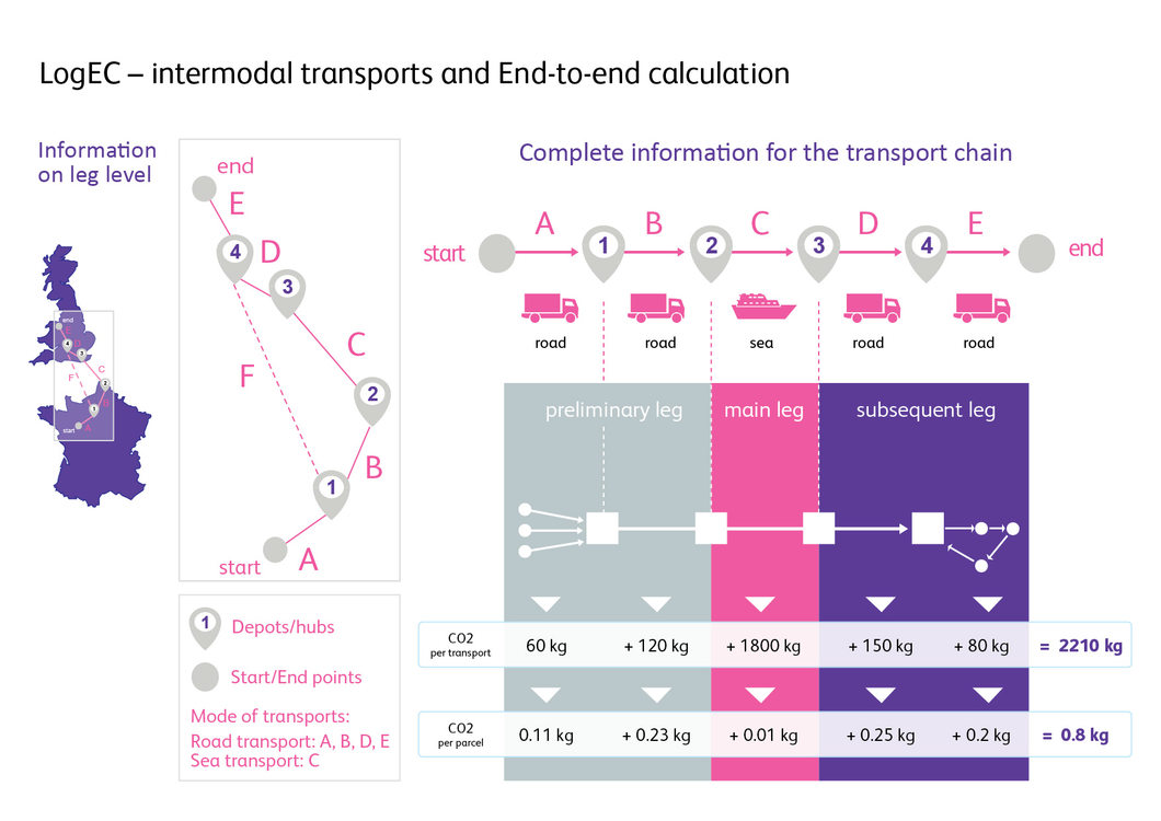 LogEC intermodal transports end to end Calculation