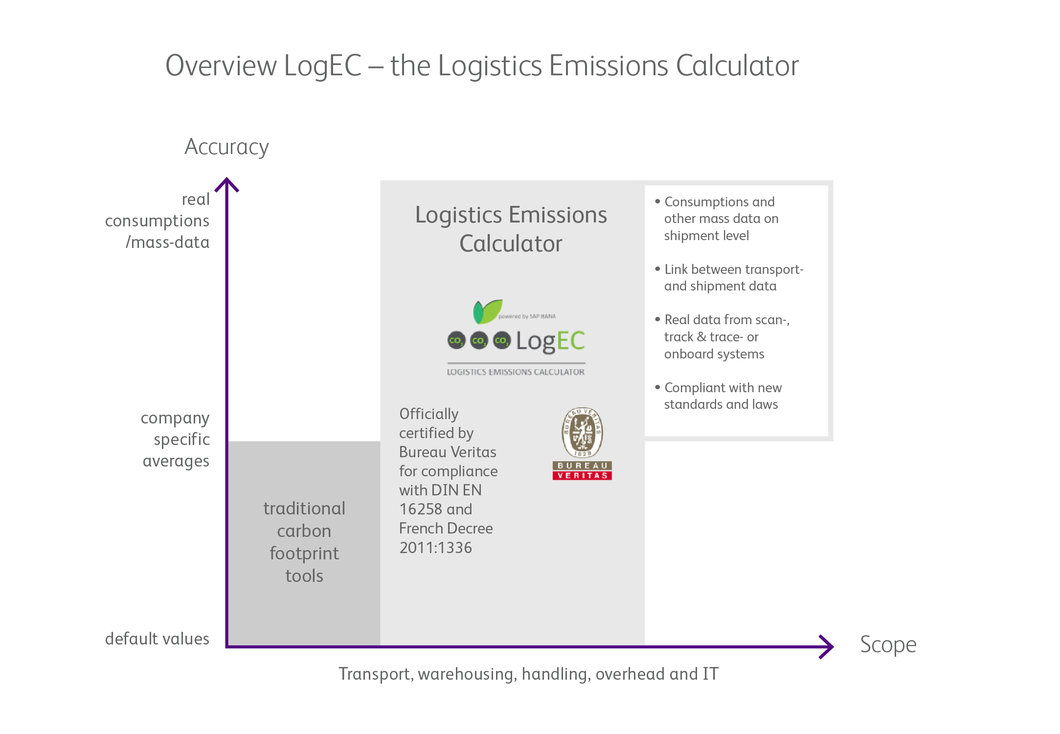 LogEC - Logistics Emissions Calculator overview