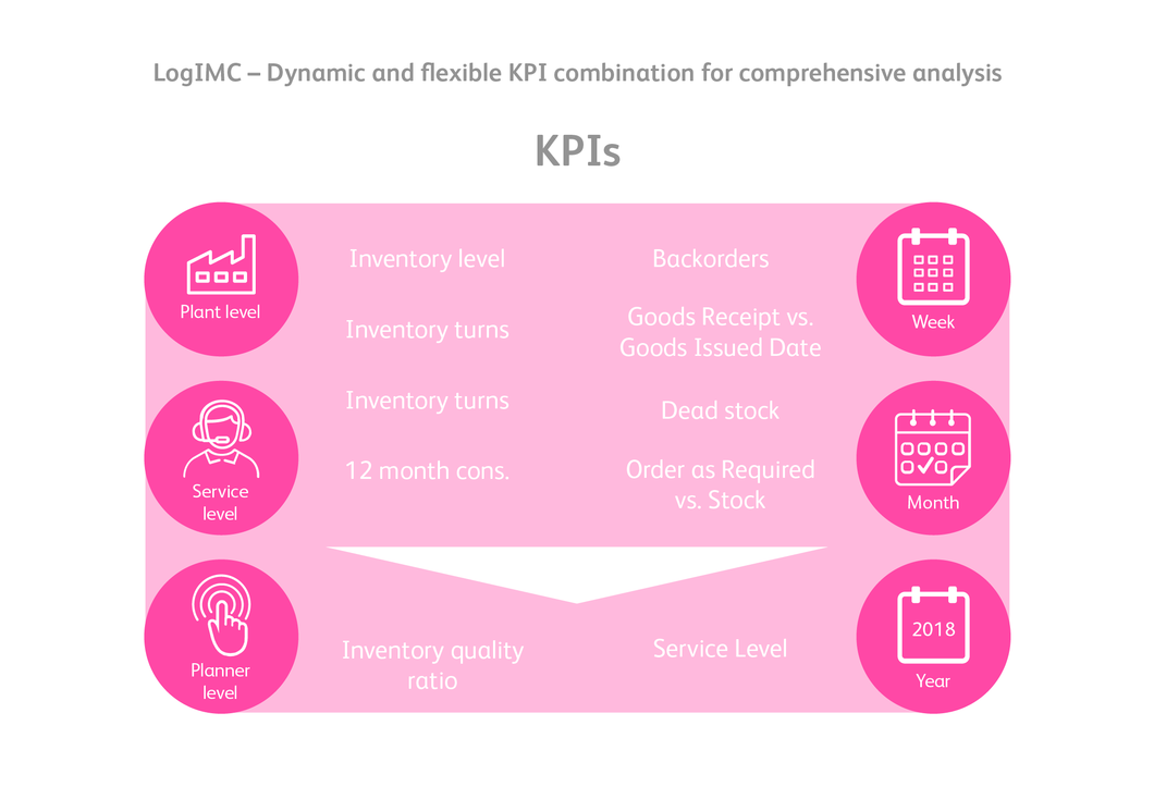 LogIMC - KPI comprehensive analysis