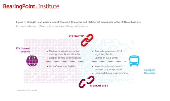 Strenghts and weaknesses of Transport Operators and IT/Internet companies in the platform business