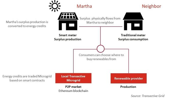 Brooklyn Microgrid's process
