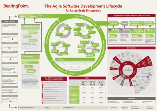 Poster Agile Software Development Lifecycle