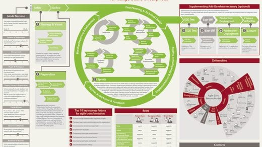Poster Agile Software Development