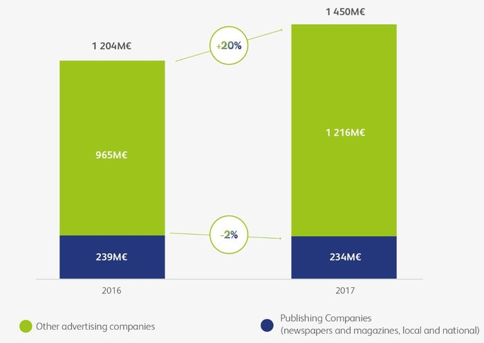 Press market share evolution in Display Advertising Market - France 2016-2017