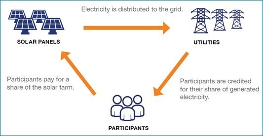 Smart Electric Power Alliance