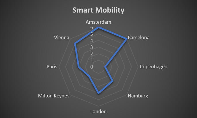 Smart Mobility Ranking on 8 European Smart Cities