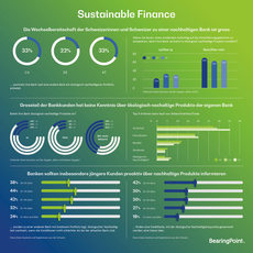 Infografik Sustainable Finance
