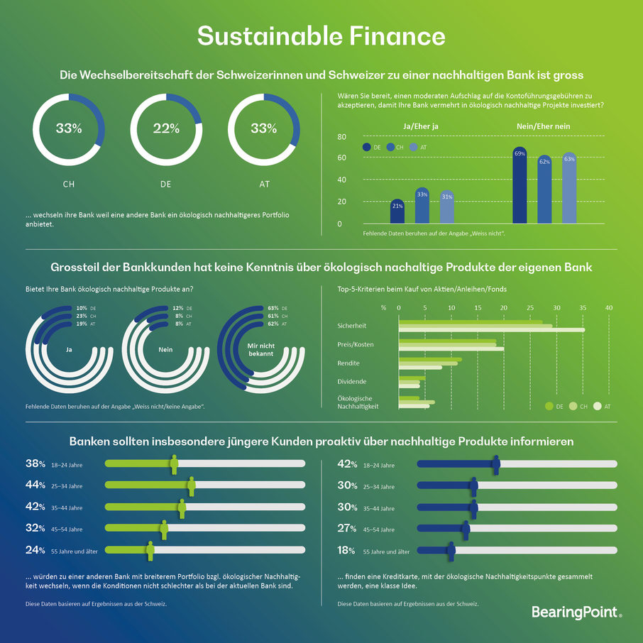"""Sustainable Finance"""