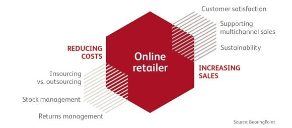 Success factors for online retail logistics