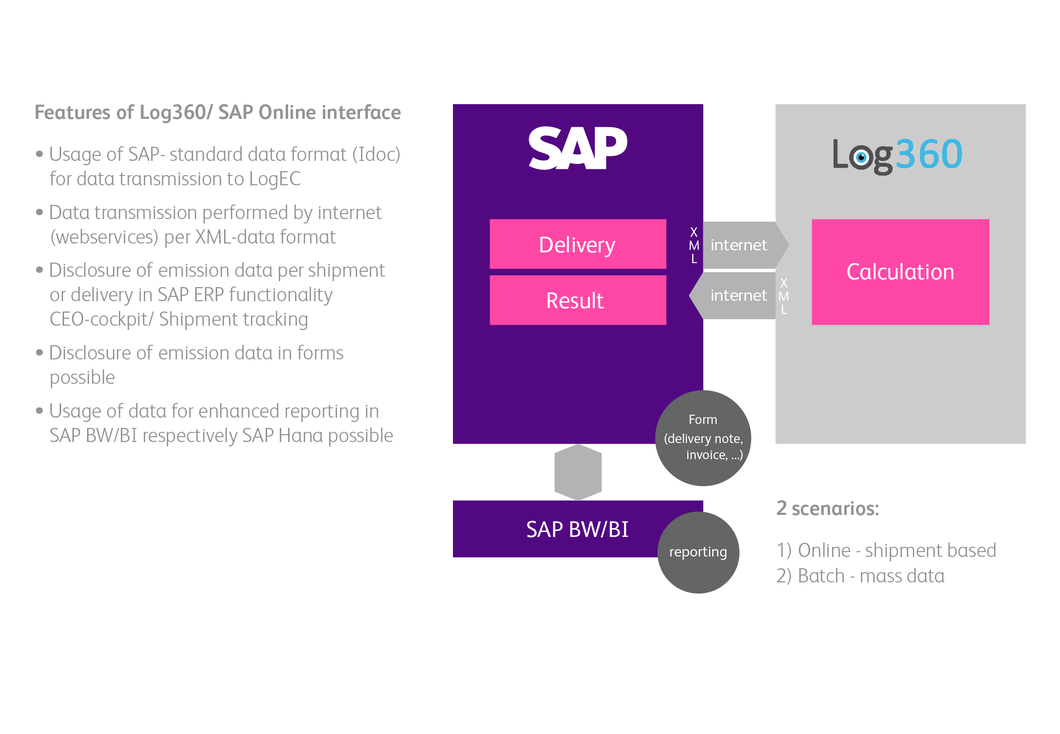 Log360/SAP Technology Features of the online interface