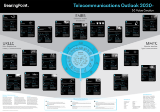 "A digital version of ""Telecommunications Outlook 2020+"" is available for download."