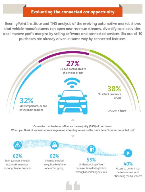 Die Automobilbranche im Wettbewerb um eine vernetzte Zukunft ...
