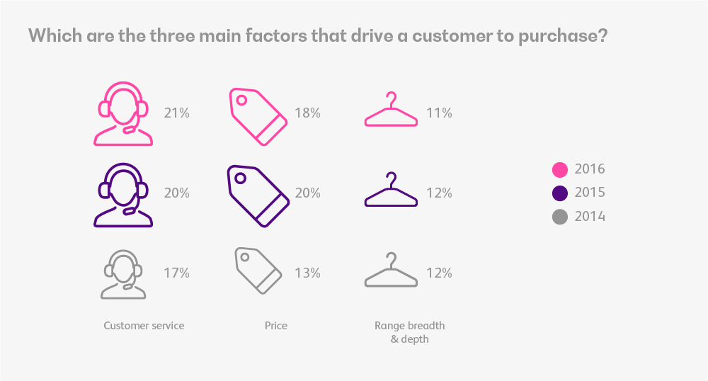 Three_main_factors_that_drive_a_customer_to_purchase
