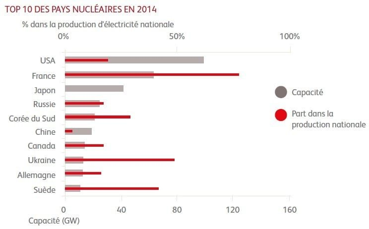 Top 10 nuclear countries in 2014