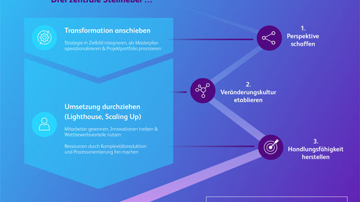 Infografik Roadmap 2025 Transformation bei Versicherungen