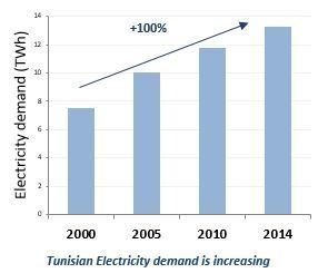 Tunisian Electricity demand