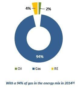 Tunisian energy demand