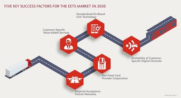 5 key success factors for the EETS market in 2030