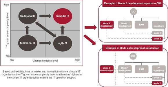 Examples of bimodal IT organizations