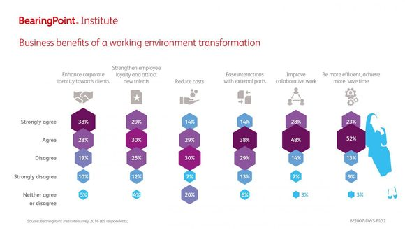 Business benfits of a working environment transformation