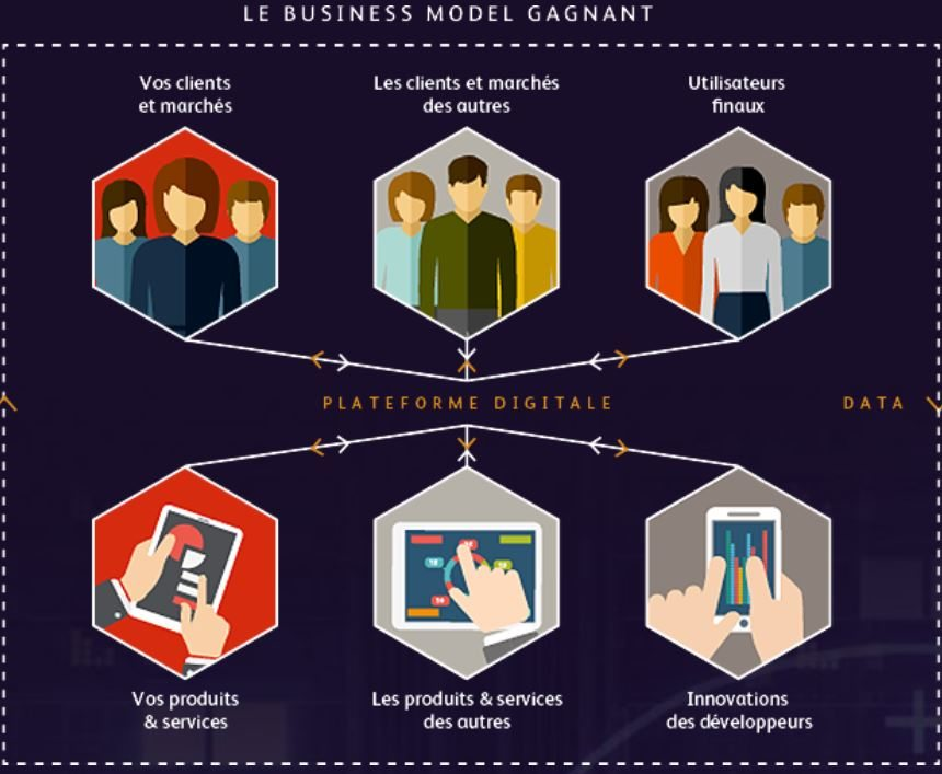 Le Business Model Gagnant