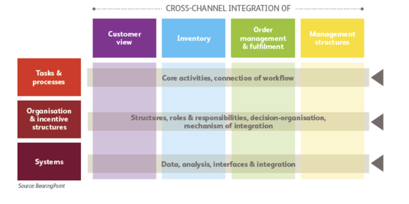 Cross channel integration of