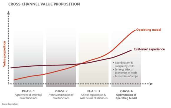 Cross-channel value proposition
