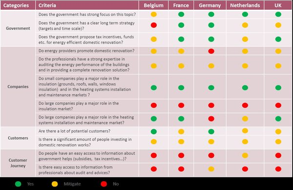 European Home Energy Efficient Renovation Market