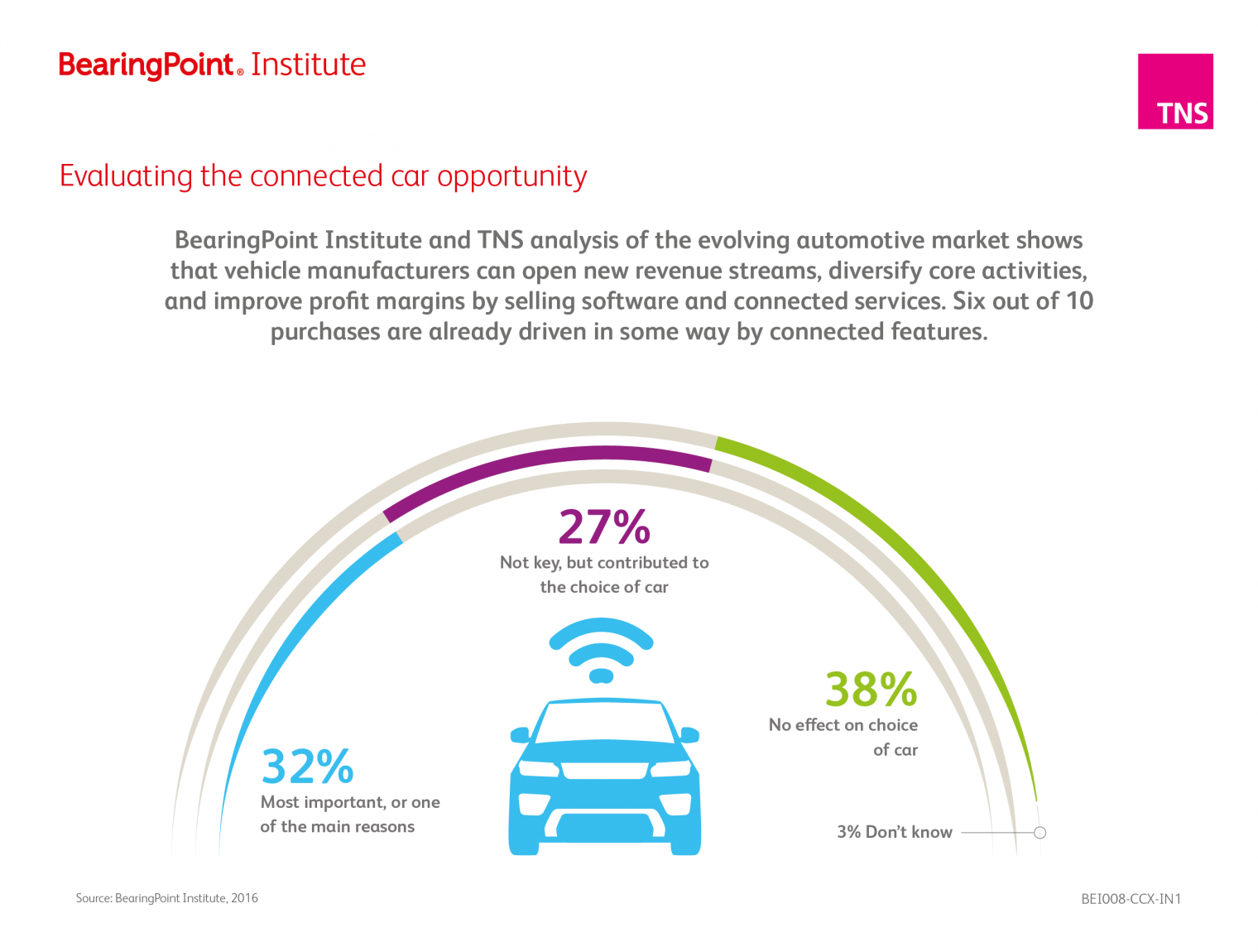 OEMs and connected-cars: time to seize the connected future