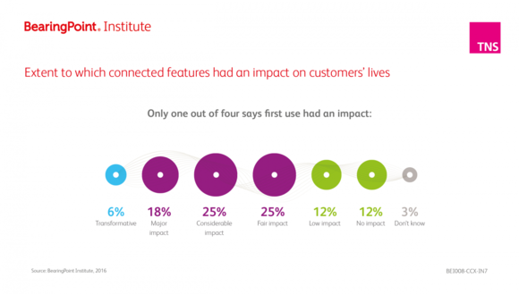 Extent to which connected features had an impact on customers lives