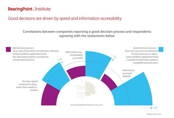 Good decisions are driven by speed and information accessibility